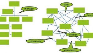 'Social' - de kracht van relaties